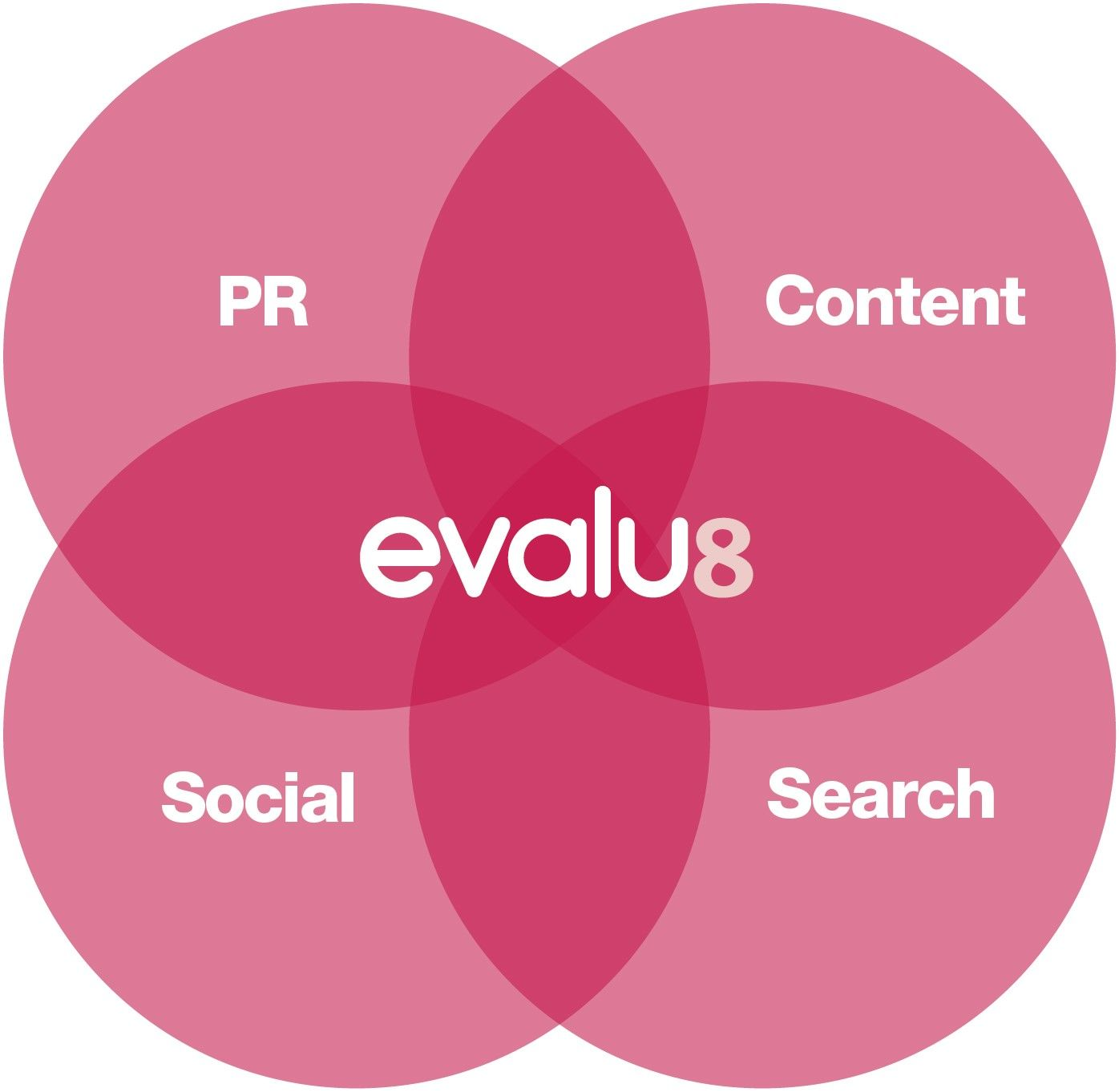 B8 evalu8 venn diagram brand8 pr pr agency leeds ccuart Gallery
