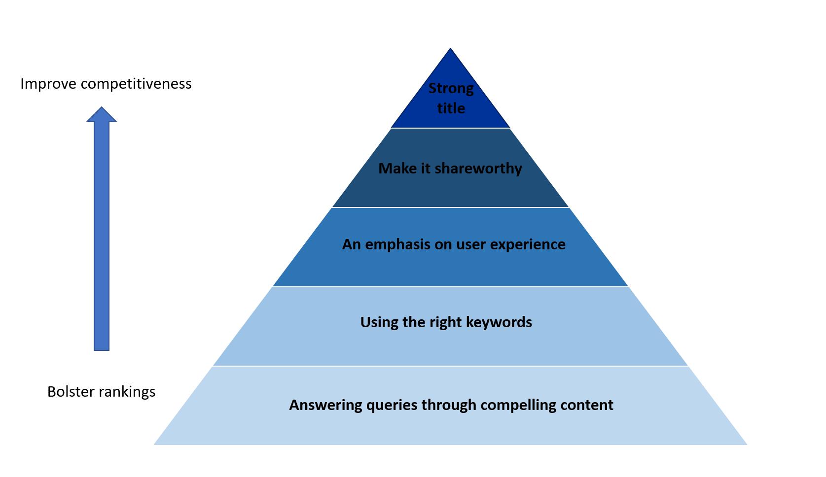 Brand8 PR - content pyramid